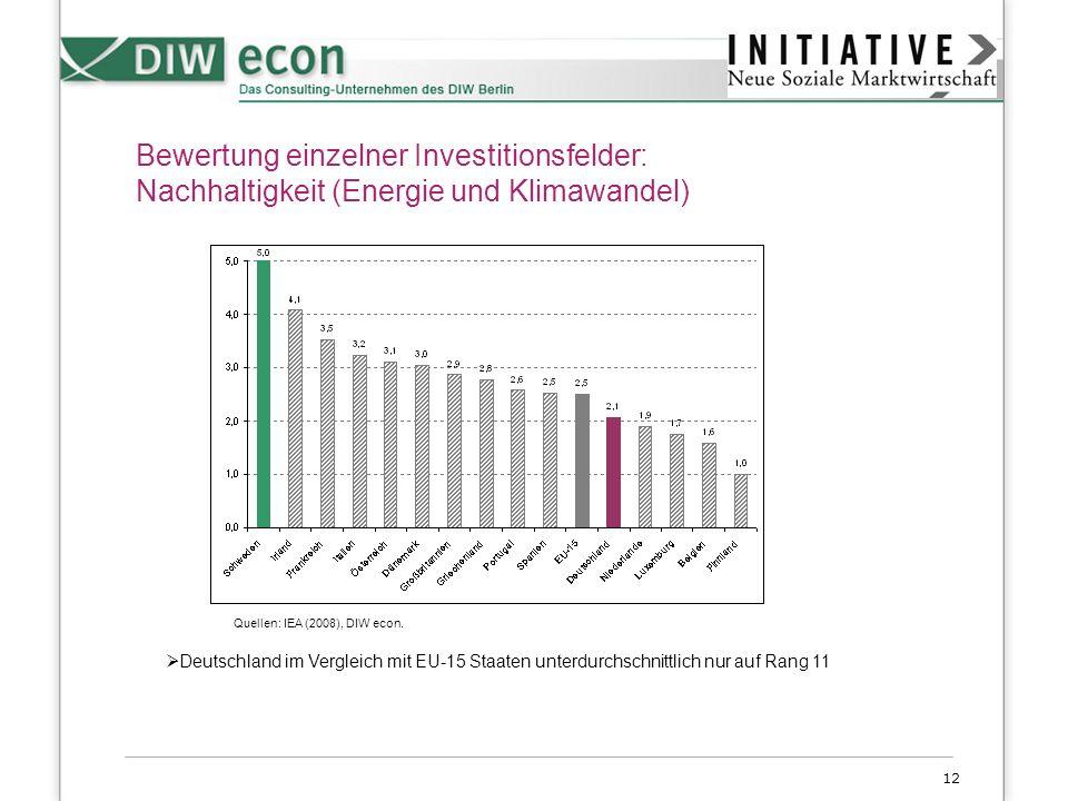 Bewertung einzelner Investitionsfelder: Nachhaltigkeit (Energie und Klimawandel)