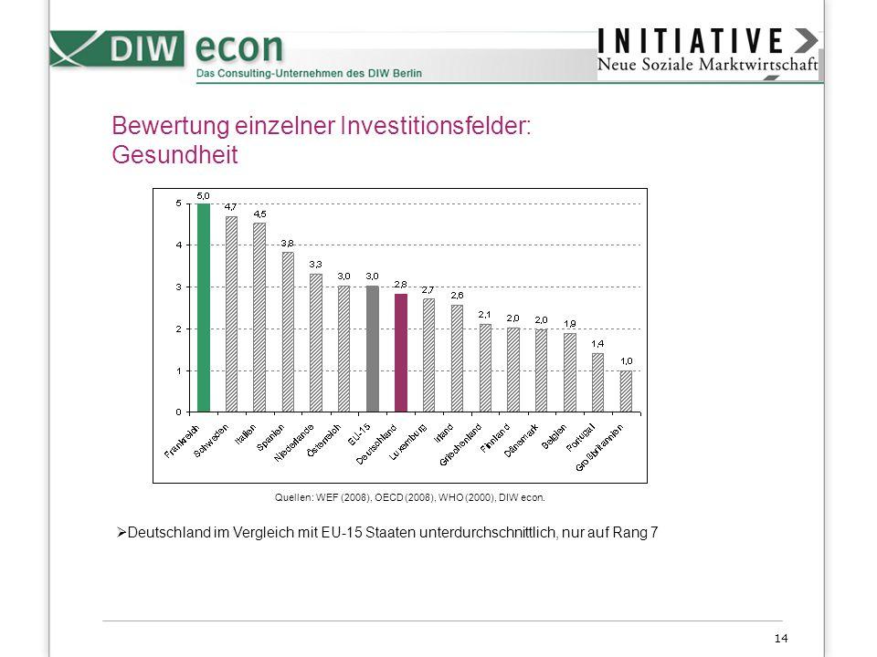 Bewertung einzelner Investitionsfelder: Gesundheit