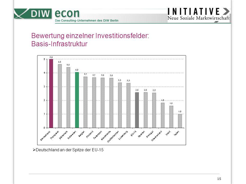 Bewertung einzelner Investitionsfelder: Basis-Infrastruktur