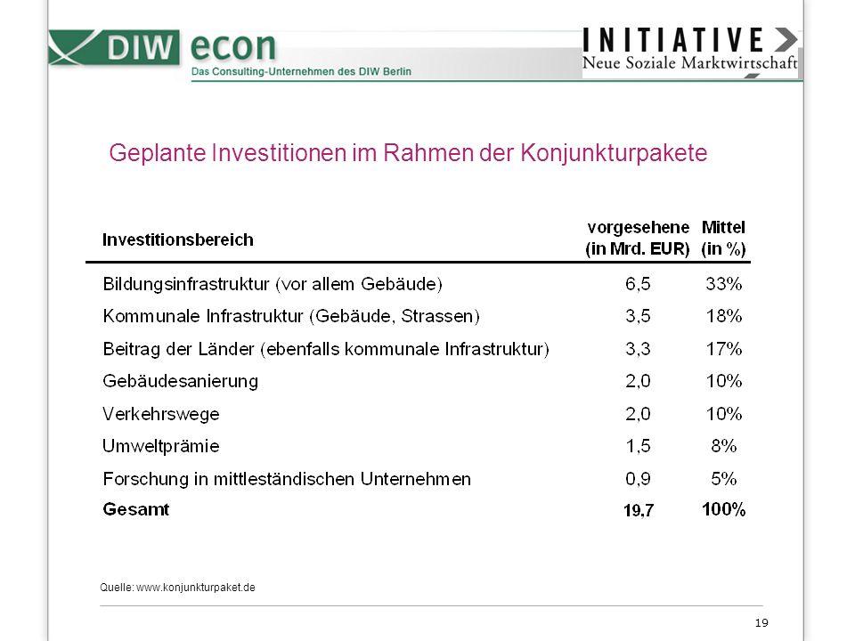 Geplante Investitionen im Rahmen der Konjunkturpakete