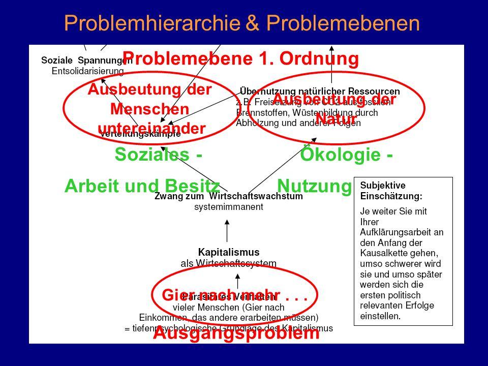 Problemhierarchie & Problemebenen