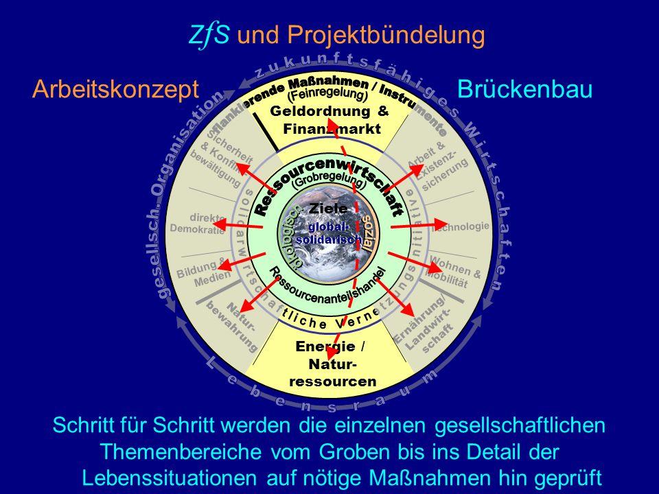Ressourcenwirtschaft flankierende Maßnahmen / Instrumente