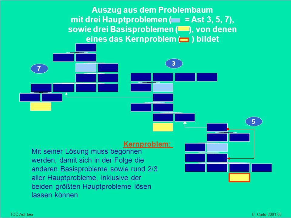 Auszug aus dem Problembaum mit drei Hauptproblemen ( = Ast 3, 5, 7),