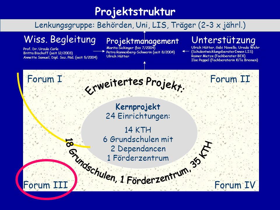 18 Grundschulen, 1 Förderzentrum, 35 KTH