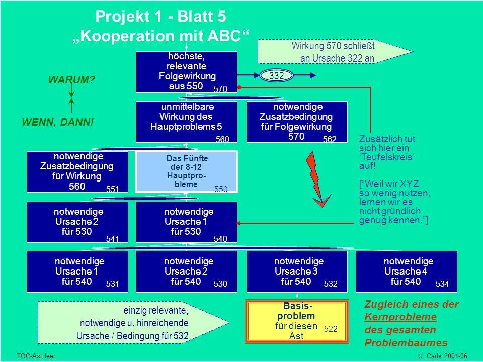 "Projekt 1 - Blatt 5 ""Kooperation mit ABC"