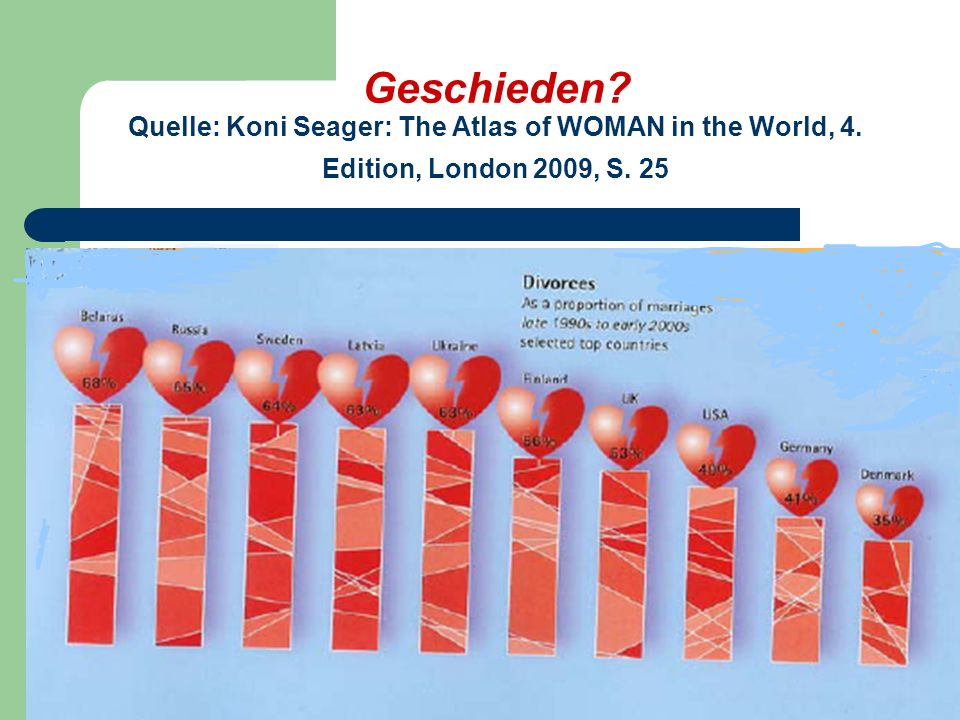 Geschieden. Quelle: Koni Seager: The Atlas of WOMAN in the World, 4