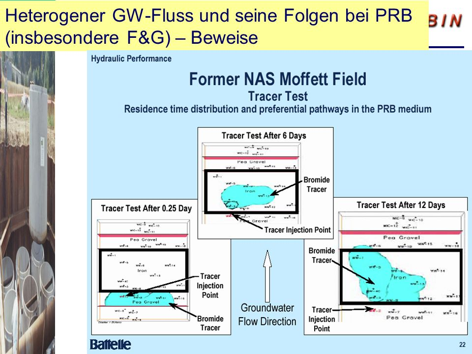 Heterogener GW-Fluss und seine Folgen bei PRB (insbesondere F&G) – Beweise
