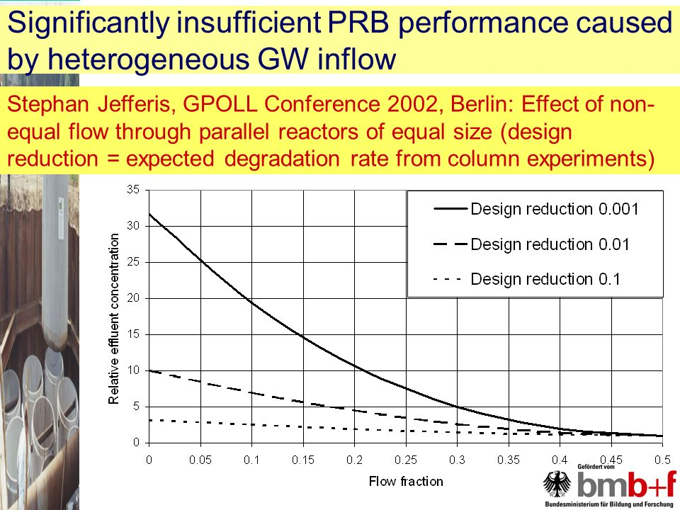 Significantly insufficient PRB performance caused by heterogeneous GW inflow