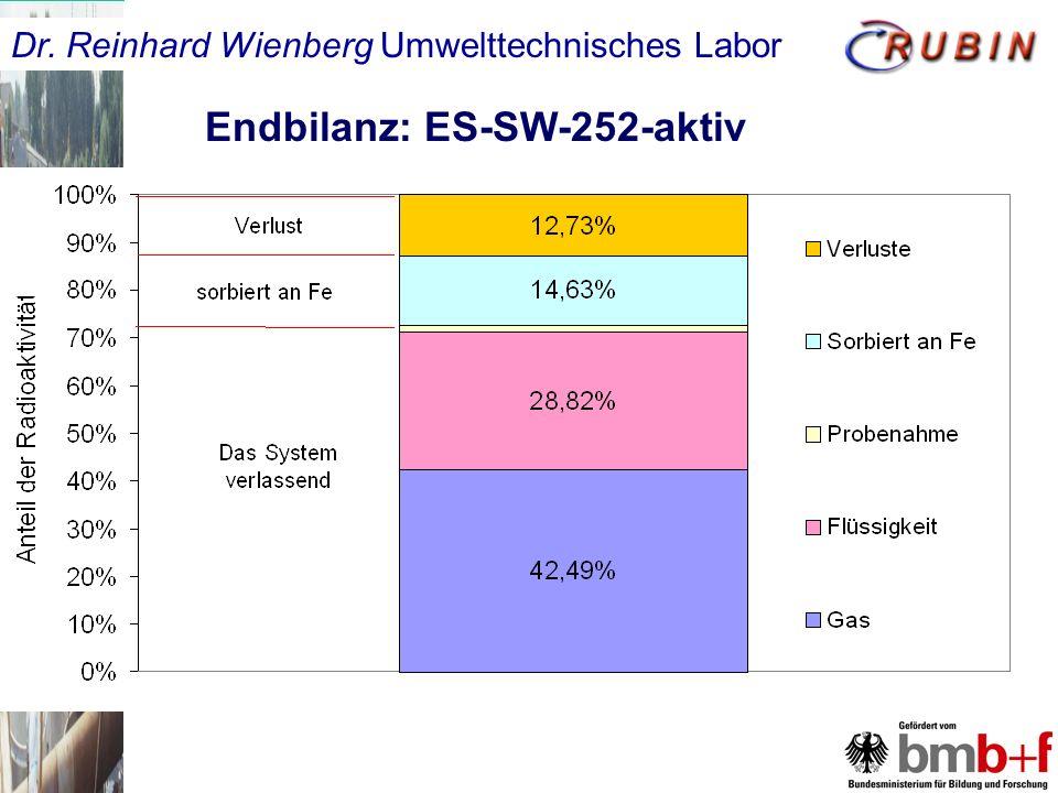Endbilanz: ES-SW-252-aktiv