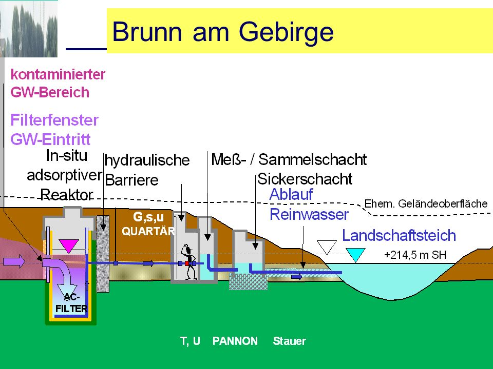 Brunn am Gebirge
