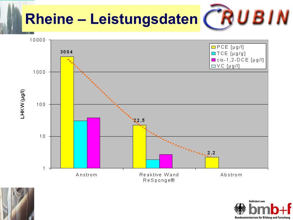 Rheine – Leistungsdaten