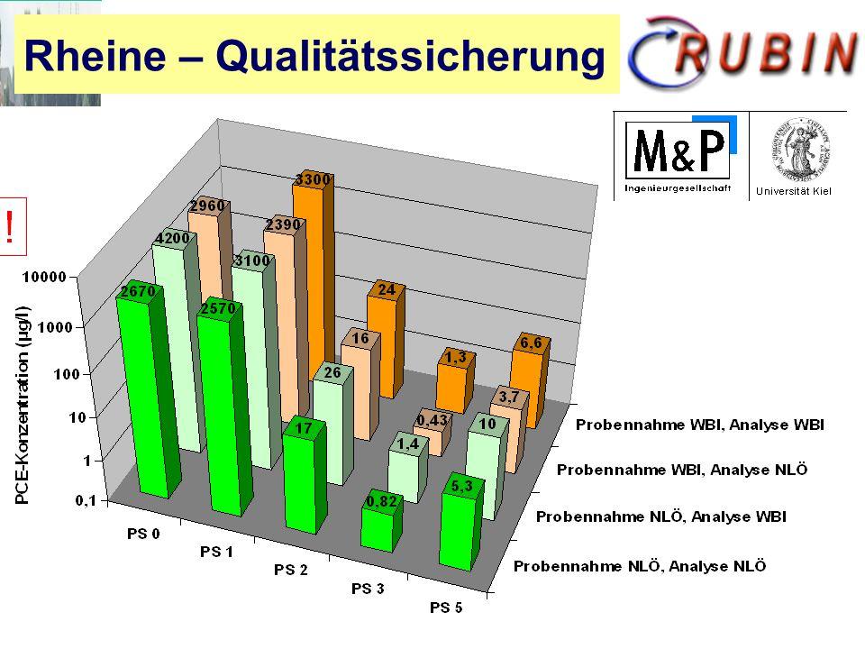Rheine – Qualitätssicherung