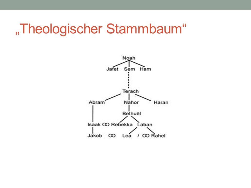 """Theologischer Stammbaum"