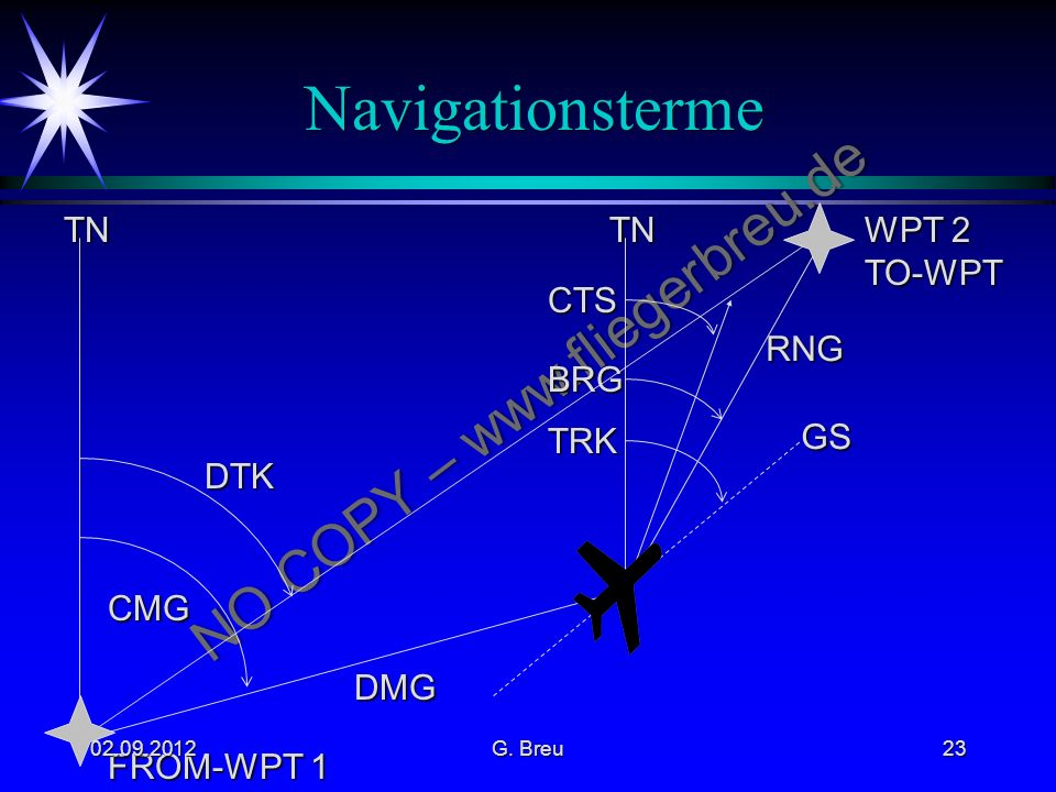 Navigationsterme CMG DMG GS DTK TN FROM-WPT 1 WPT 2 TO-WPT TN TRK BRG
