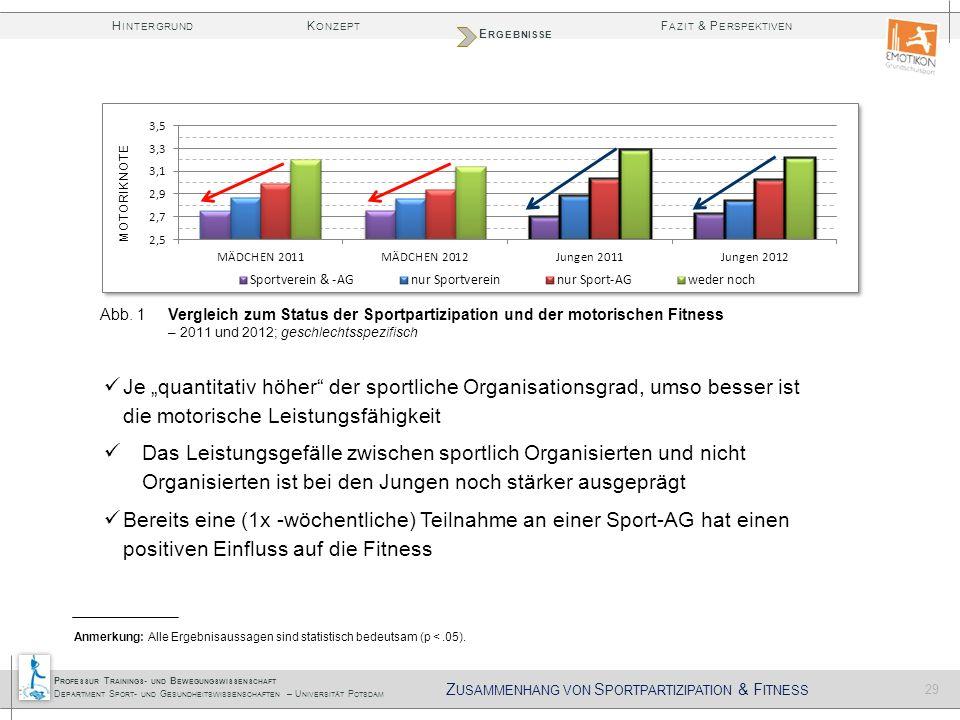 Zusammenhang von Sportpartizipation & Fitness