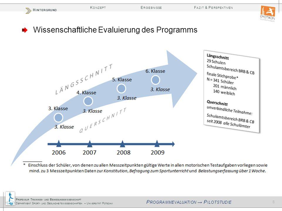 Programmevaluation → Pilotstudie