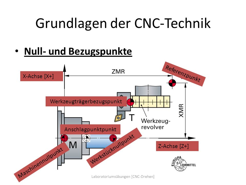 Grundlagen der CNC-Technik
