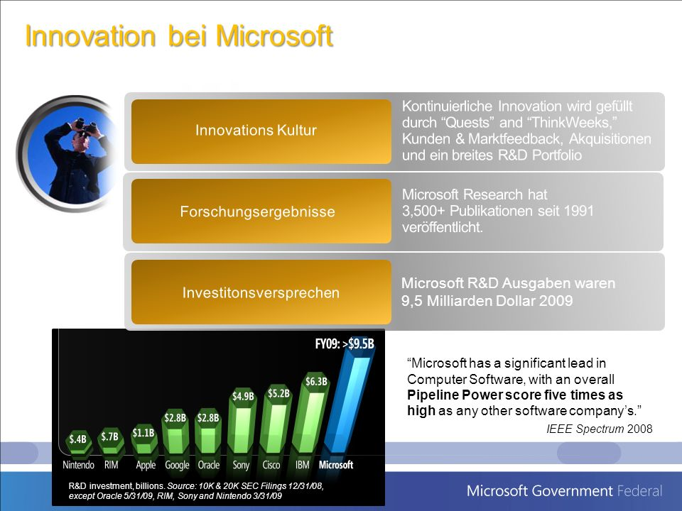 Innovation bei Microsoft