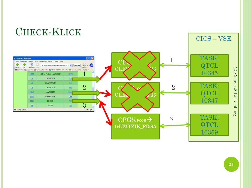 Check-Klick CICS – VSE CPG5.exe 1 TASK: QTCL 10345 1 2 CPG5.exe 2