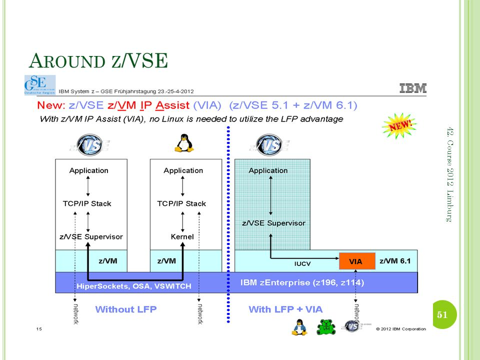 Around z/VSE 42. Course 2012 Limburg