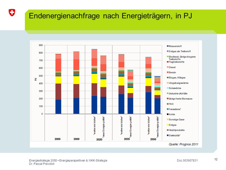 Endenergienachfrage nach Energieträgern, in PJ