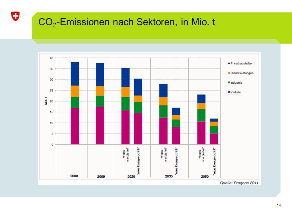 CO2-Emissionen nach Sektoren, in Mio. t