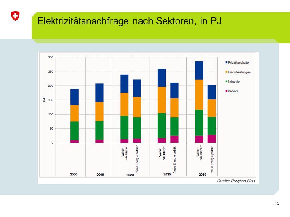 Elektrizitätsnachfrage nach Sektoren, in PJ