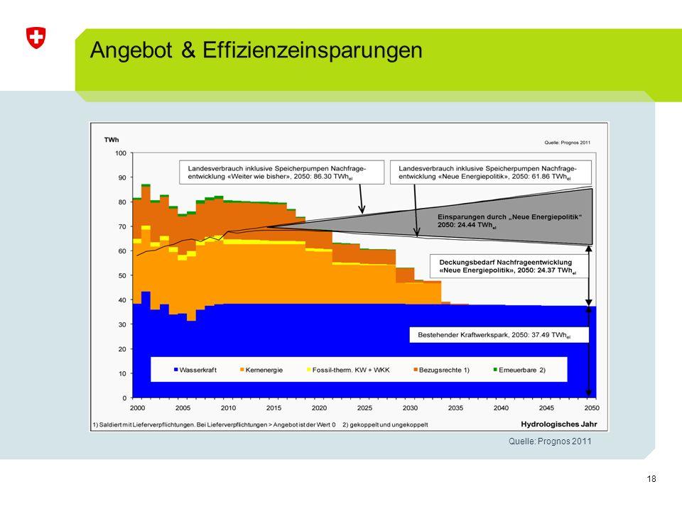 Angebot & Effizienzeinsparungen
