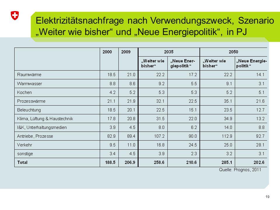 """Elektrizitätsnachfrage nach Verwendungszweck, Szenario """"Weiter wie bisher und """"Neue Energiepolitik , in PJ"""