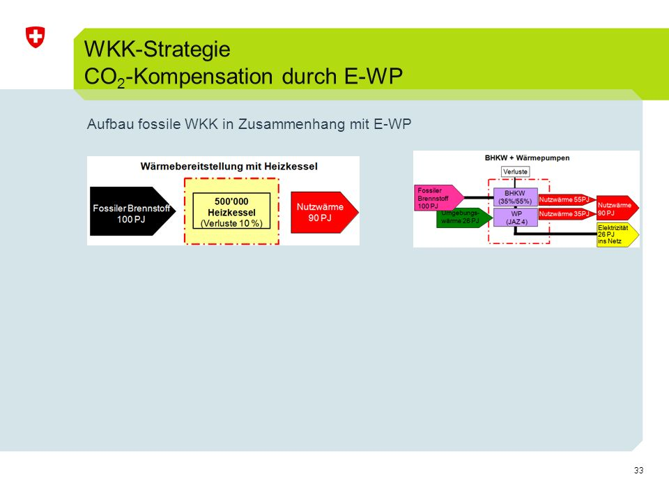 WKK-Strategie CO2-Kompensation durch E-WP
