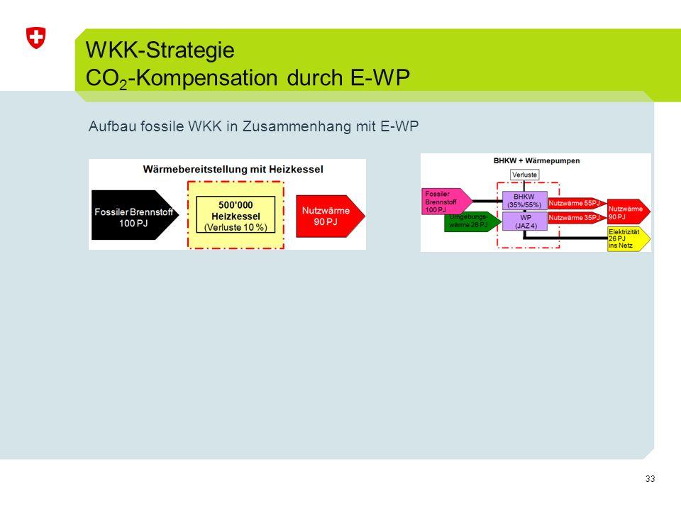 WKK-Strategie CO2-Kompensation durch E-WP