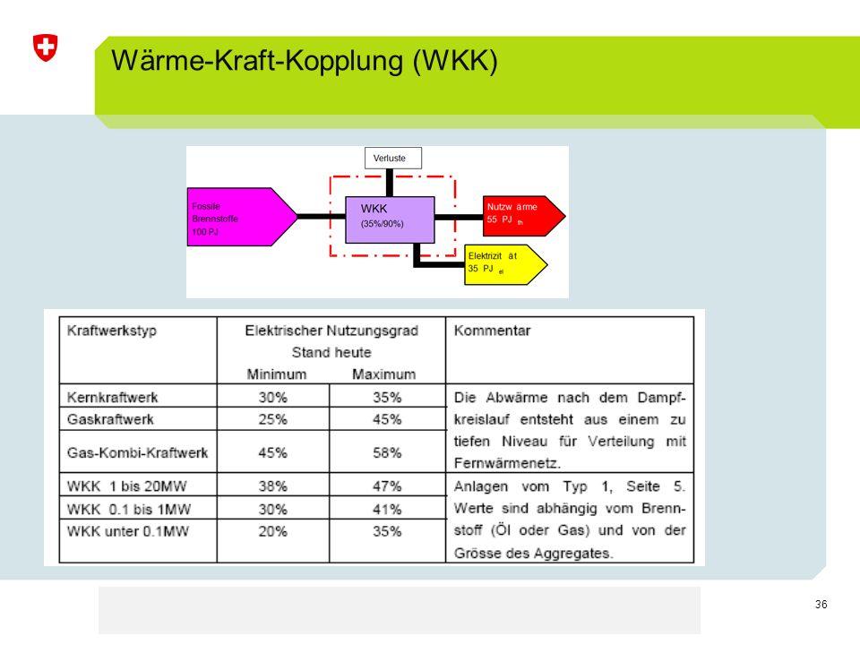 Wärme-Kraft-Kopplung (WKK)
