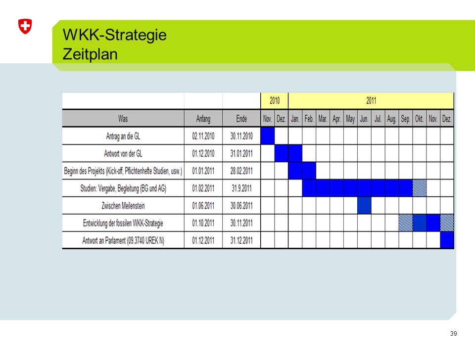 WKK-Strategie Zeitplan