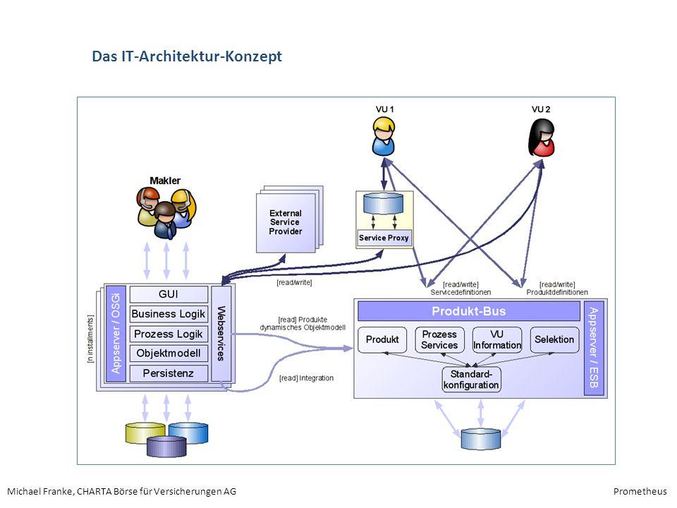Das IT-Architektur-Konzept