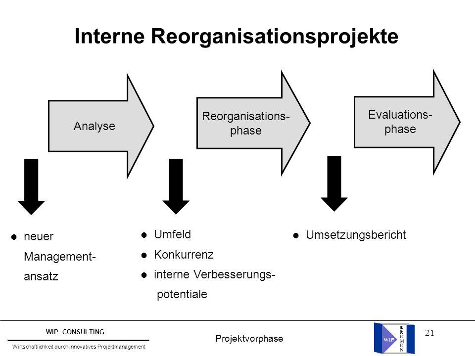 Interne Reorganisationsprojekte