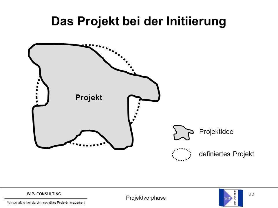 Das Projekt bei der Initiierung