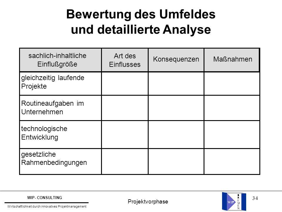 Bewertung des Umfeldes und detaillierte Analyse