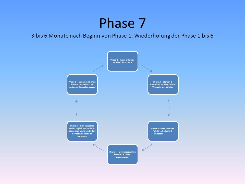Kennenlernen phase