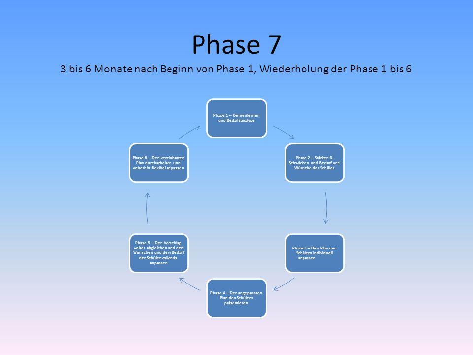 Phase 73 bis 6 Monate nach Beginn von Phase 1, Wiederholung der Phase 1 bis 6. Phase 1 – Kennenlernen und Bedarfsanalyse.