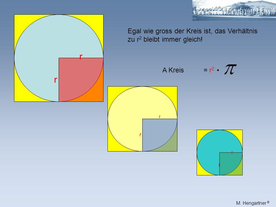 r Egal wie gross der Kreis ist, das Verhältnis zu r2 bleibt immer gleich! A Kreis = r2 •