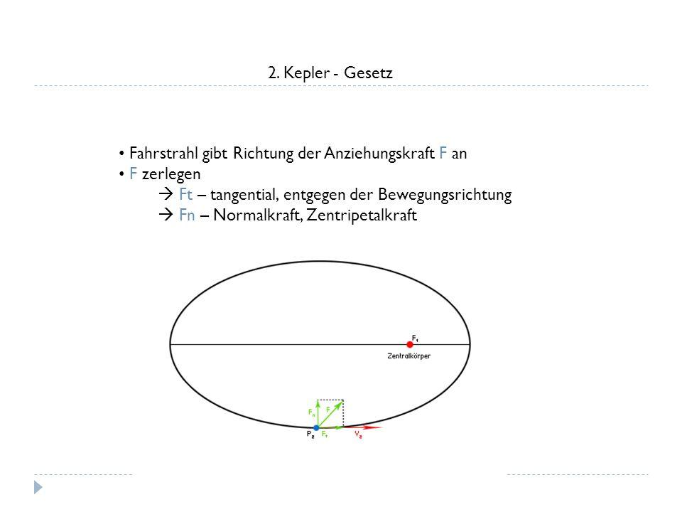 2. Kepler - Gesetz Fahrstrahl gibt Richtung der Anziehungskraft F an. F zerlegen.  Ft – tangential, entgegen der Bewegungsrichtung.