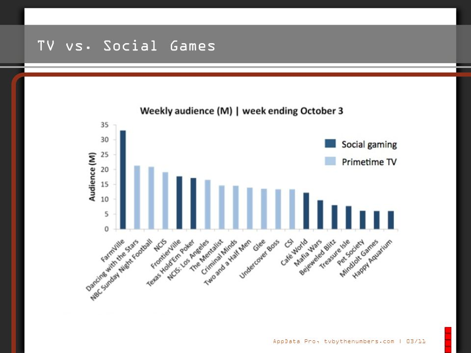 TV vs. Social Games Grafik von 2011