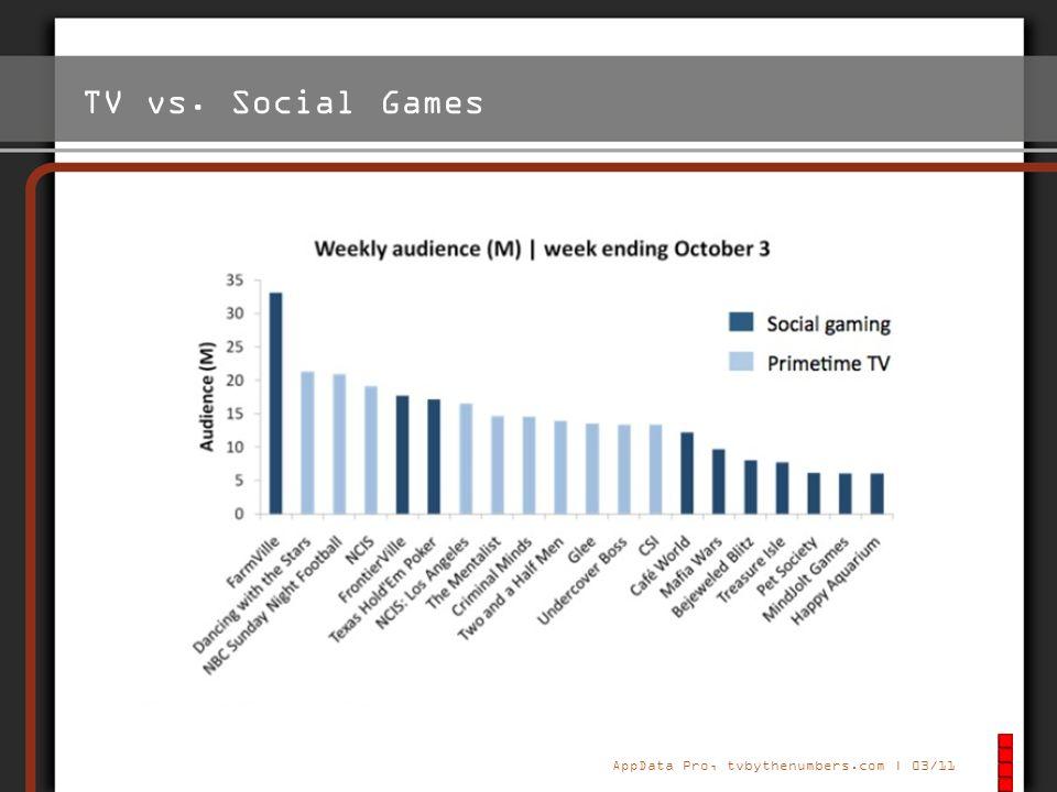 TV vs. Social Games Grafik von 2011