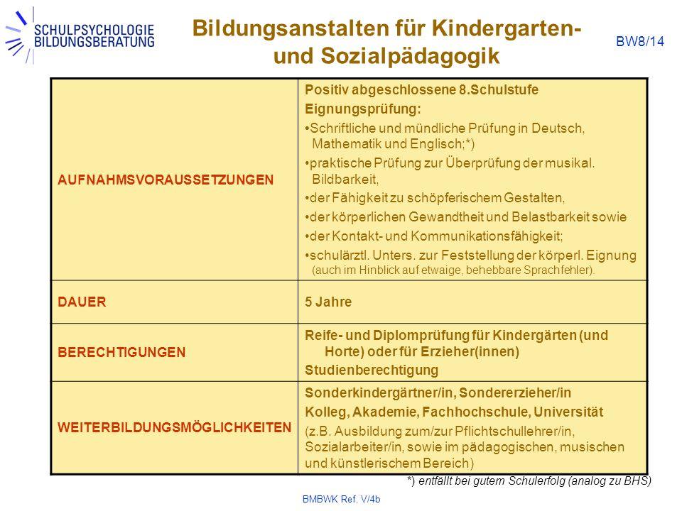 Bildungsanstalten für Kindergarten- und Sozialpädagogik