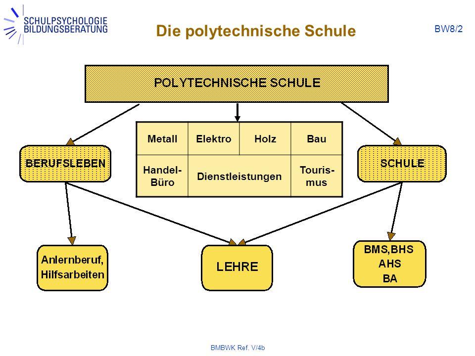 Die polytechnische Schule