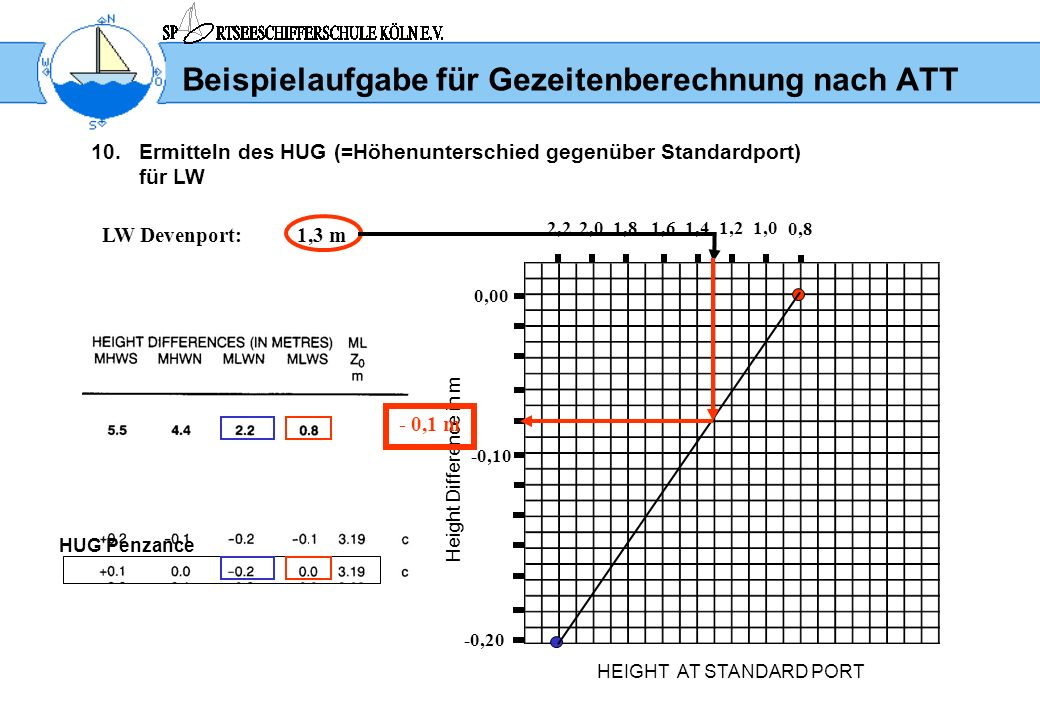 Beispielaufgabe für Gezeitenberechnung nach ATT