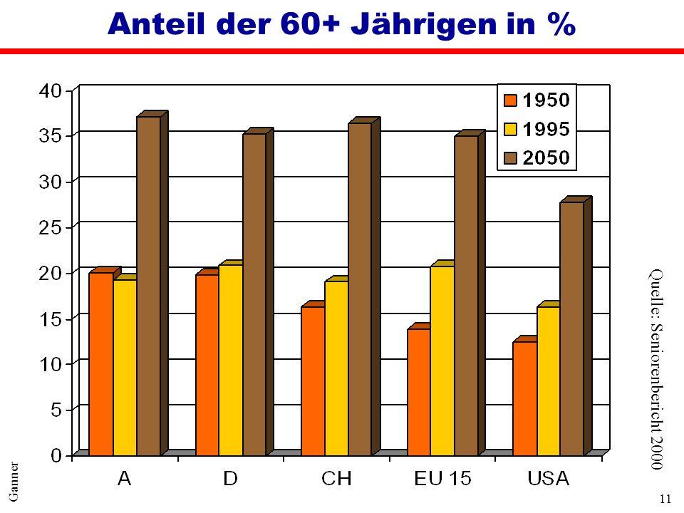 Anteil der 60+ Jährigen in %