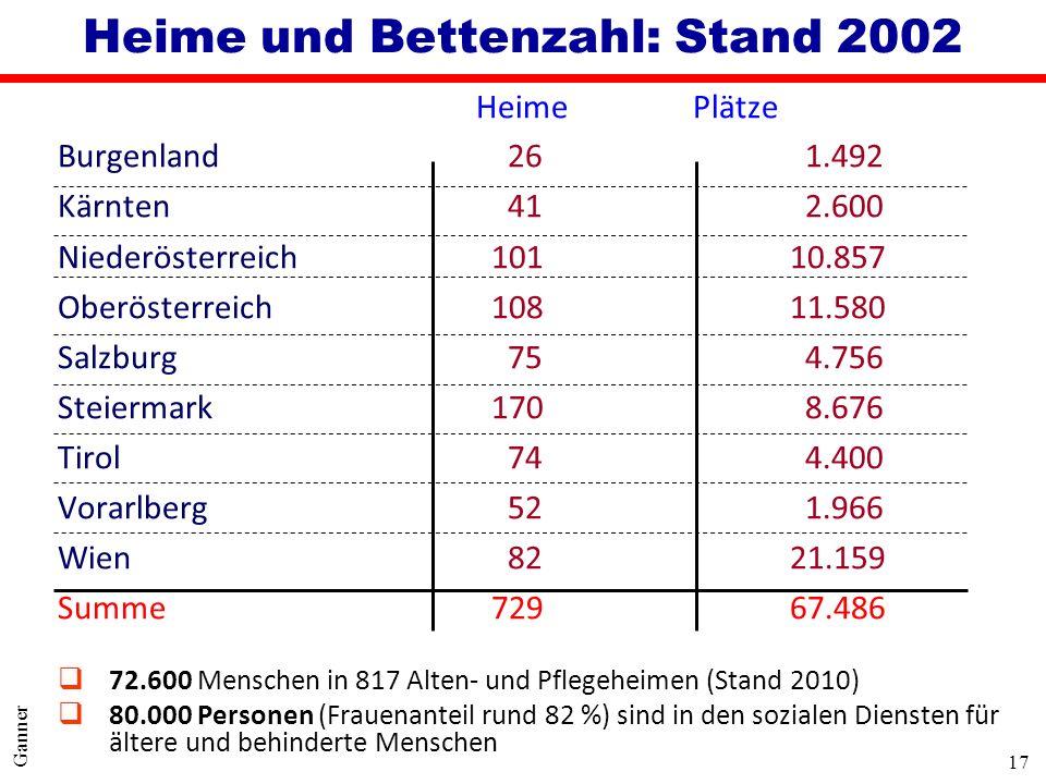 Heime und Bettenzahl: Stand 2002