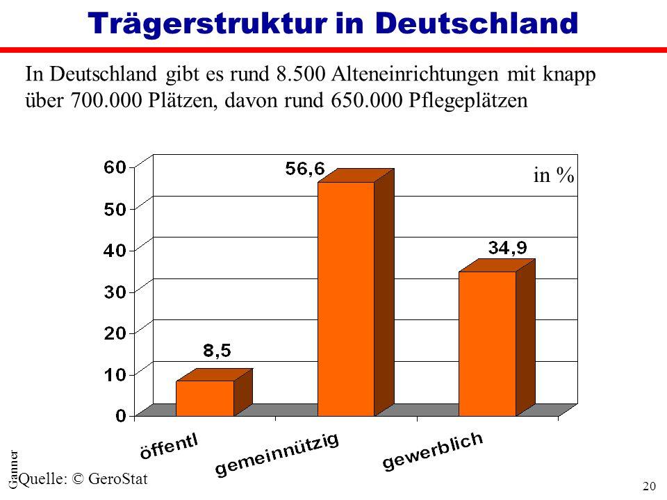 Trägerstruktur in Deutschland