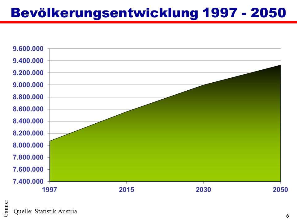 Bevölkerungsentwicklung 1997 - 2050